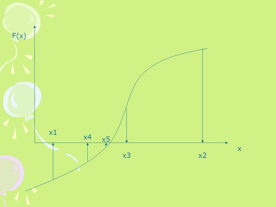 1)Pilih x 1 bawah dan x 2 puncak taksiran untuk akar, sehingga perubahan fungsi mencakup seluruh interval.