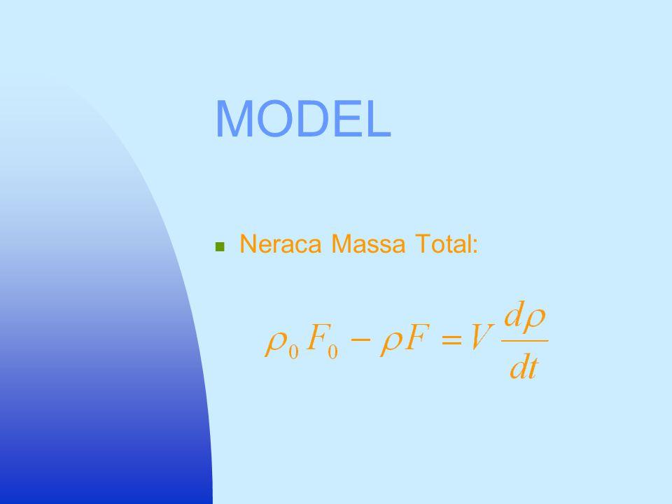 INFORMASI  Reaksi maju adalah orde 1,5 dalam A  Reaksi mundur adalah orde 1 dalam B  Tekanan P dan mol fraksi y merupakan fungsi waktu  Volume rea