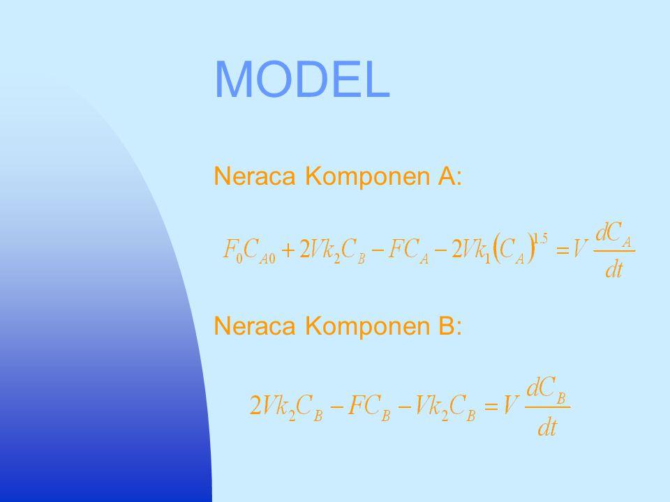 MODEL Neraca Massa Total: