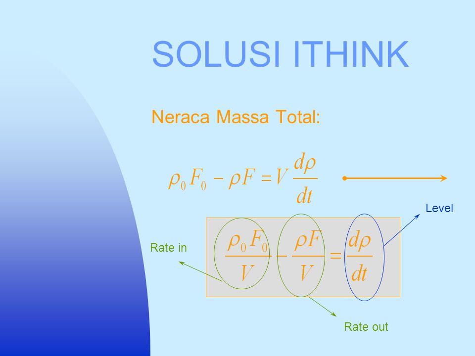 CONTOH SOAL Reaksi: 2NO 2 N 2 O 4 Data : C V = 0.85 k 1 = 0.65 k 2 = 0.75 R= 0.08205 mol L atm/gr-mol K M A = 0.046 gr/mol M B = 0.092 gr/mol T= 340 K