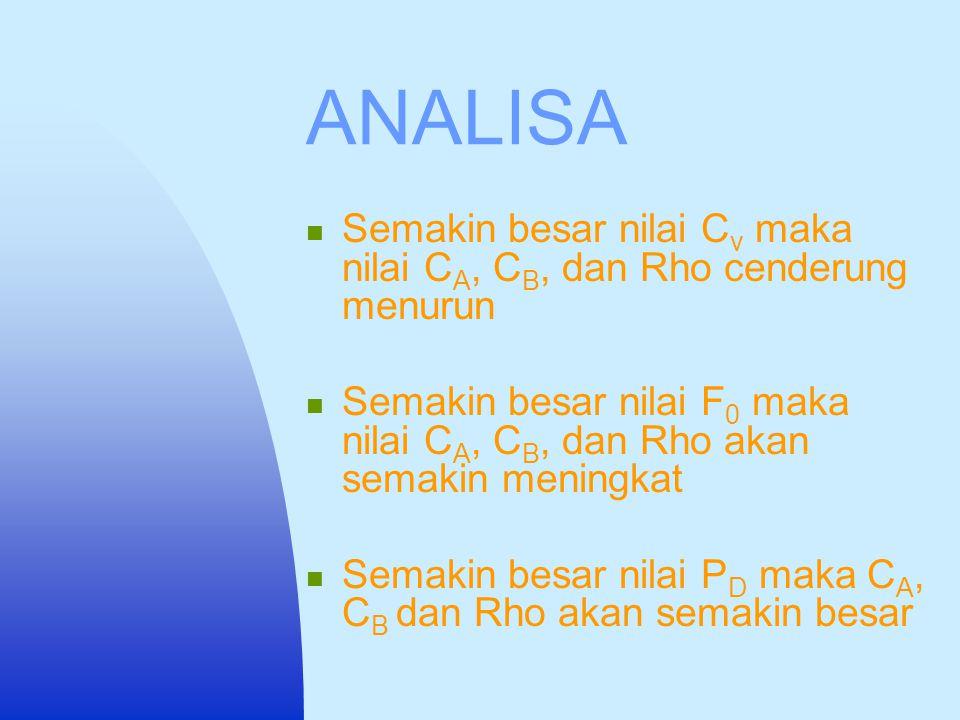 ANALISA SENSITIVITAS C A C B Rho C v F 0 P D C A0 V