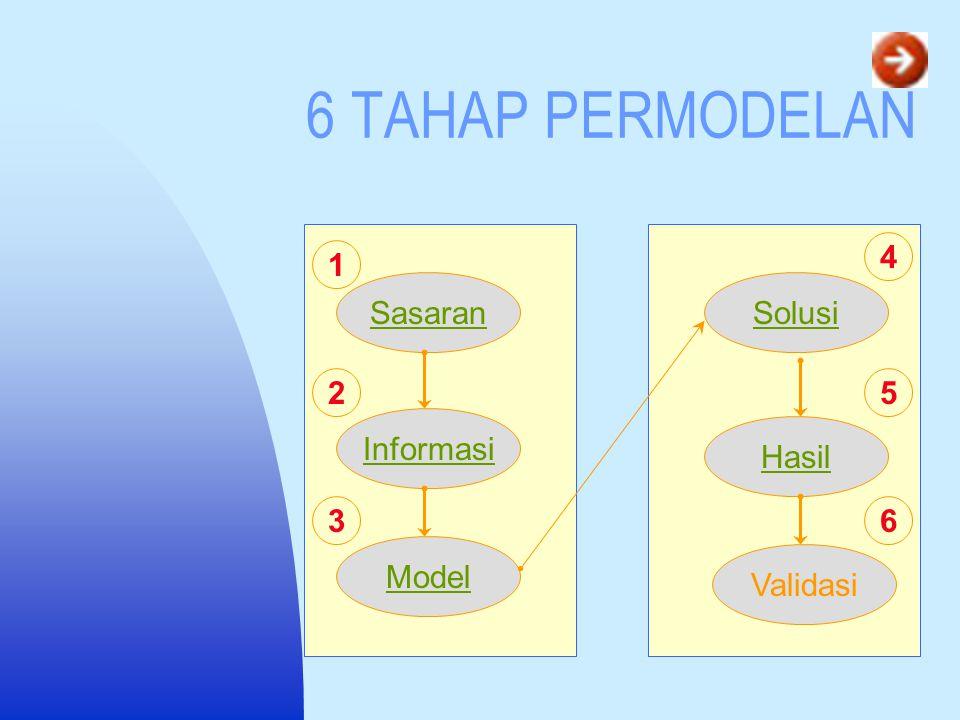 6 TAHAP PERMODELAN Sasaran Informasi Model Solusi Hasil Validasi 2 3 4 5 6 1