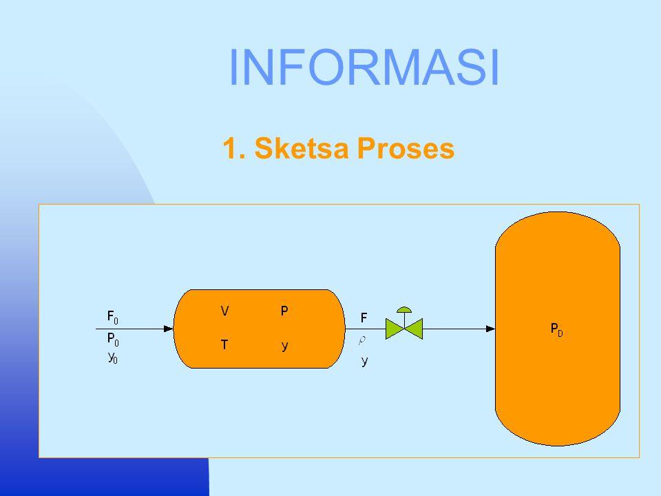 SASARAN  Mengetahui perubahan konsentrasi reaktan (C A ) dan produk (C B ) yang berfasa gas pada reaktor CSTR bertekanan  Mengetahui variabel-variabel yang dapat mempengaruhi kinerja sistem