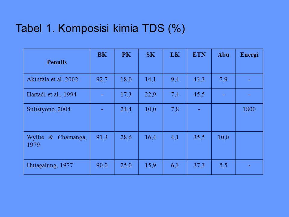 Tabel 1.Komposisi kimia TDS (%) Penulis BKPKSKLKETNAbuEnergi Akinfala et al.