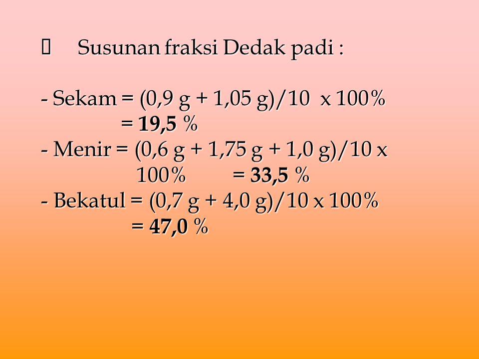  Susunan fraksi Dedak padi : - Sekam = (0,9 g + 1,05 g)/10 x 100% = 19,5 % - Menir = (0,6 g + 1,75 g + 1,0 g)/10 x 100%= 33,5 % - Bekatul = (0,7 g +