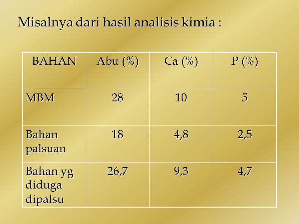 Misalnya dari hasil analisis kimia : BAHAN Abu (%) Ca (%) P (%) MBM28105 Bahan palsuan 184,82,5 Bahan yg diduga dipalsu 26,79,34,7
