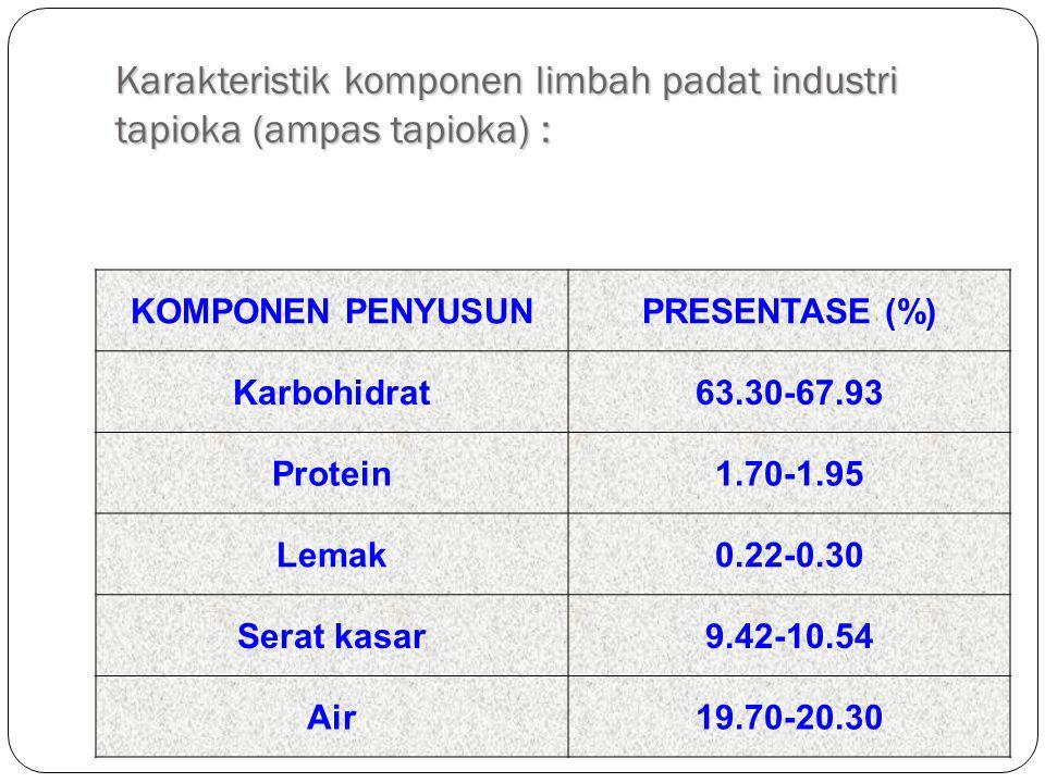 Karakteristik komponen limbah padat industri tapioka (ampas tapioka) : KOMPONEN PENYUSUNPRESENTASE (%) Karbohidrat63.30-67.93 Protein1.70-1.95 Lemak0.