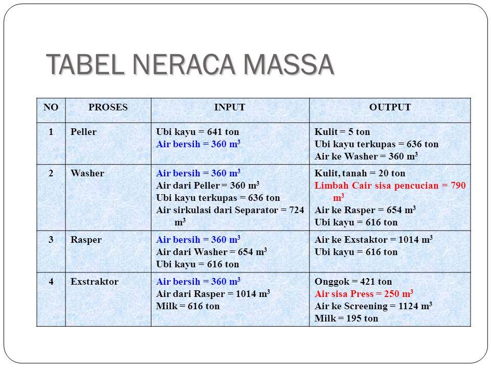 TABEL NERACA MASSA NOPROSESINPUTOUTPUT 1PellerUbi kayu = 641 ton Air bersih = 360 m 3 Kulit = 5 ton Ubi kayu terkupas = 636 ton Air ke Washer = 360 m