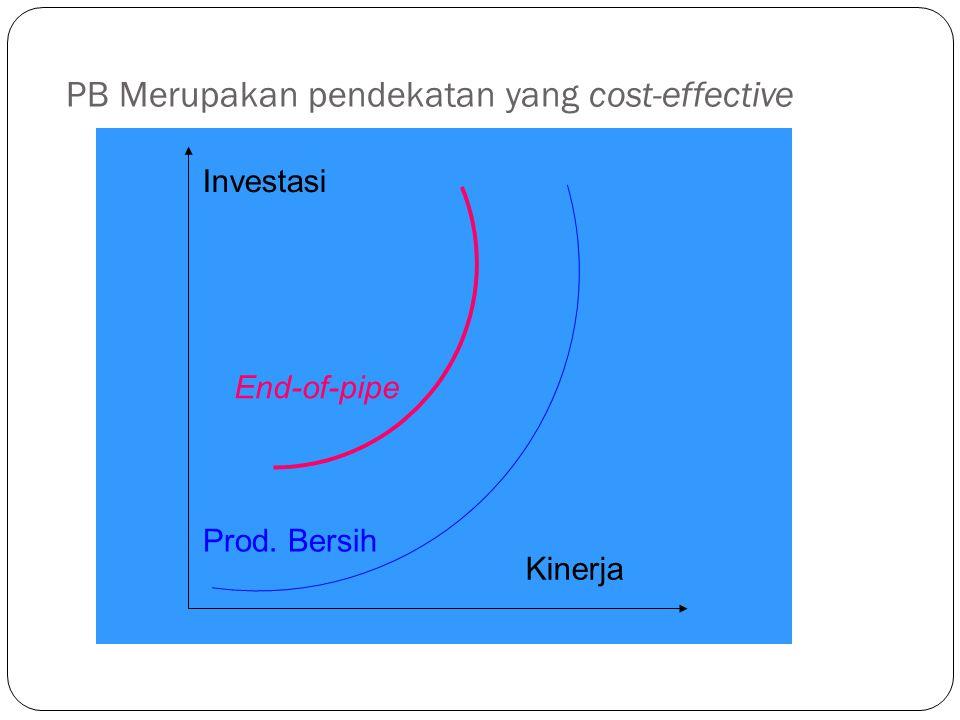 PB Merupakan pendekatan yang cost-effective Investasi Kinerja End-of-pipe Prod. Bersih