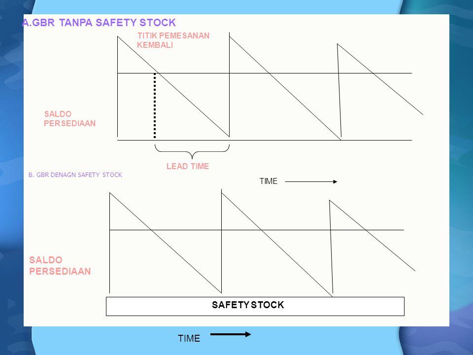 B. GBR DENAGN SAFETY STOCK TITIK PEMESANAN KEMBALI SALDO PERSEDIAAN LEAD TIME TIME SAFETY STOCK TIME SALDO PERSEDIAAN A.GBR TANPA SAFETY STOCK