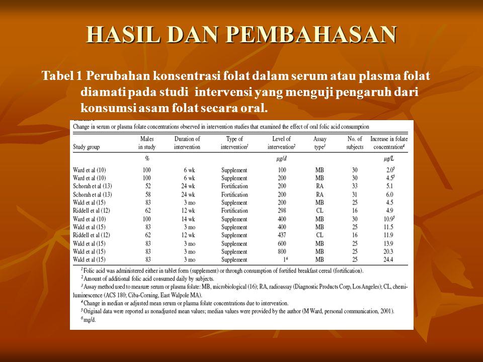 HASIL DAN PEMBAHASAN Tabel 1 Perubahan konsentrasi folat dalam serum atau plasma folat diamati pada studi intervensi yang menguji pengaruh dari konsum