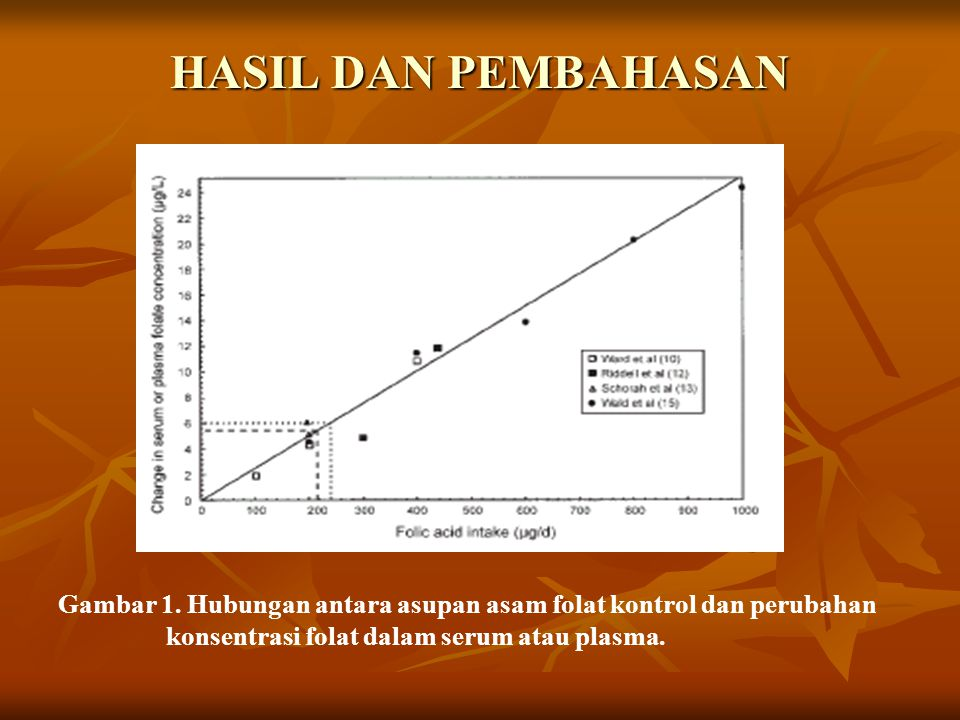 HASIL DAN PEMBAHASAN Gambar 1. Hubungan antara asupan asam folat kontrol dan perubahan konsentrasi folat dalam serum atau plasma.