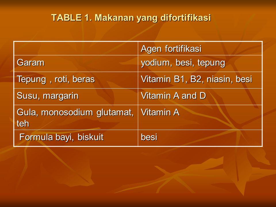 Asam folat Asam folat ( asam folinat, folasin, asam pteroylglutamat) merupakan salah satu vitamin B yang larut dalam air Asam folat ( asam folinat, folasin, asam pteroylglutamat) merupakan salah satu vitamin B yang larut dalam air penting untuk membentuk sel baru, sintesis adenin dan timin, dan perkembangan janin (sistem saraf dan tulang) penting untuk membentuk sel baru, sintesis adenin dan timin, dan perkembangan janin (sistem saraf dan tulang)