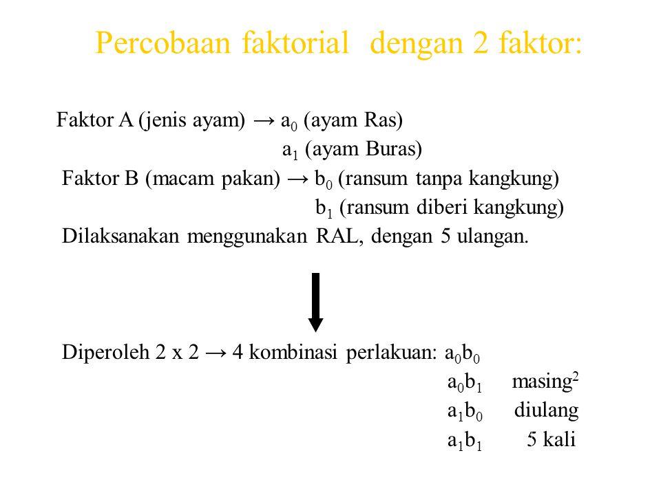 Percobaan faktorial dengan 2 faktor: Faktor A (jenis ayam) → a 0 (ayam Ras) a 1 (ayam Buras) Faktor B (macam pakan) → b 0 (ransum tanpa kangkung) b 1