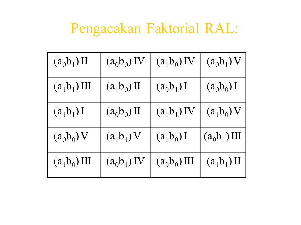 Pengacakan Faktorial RAL: (a 0 b 1 ) II (a 0 b 0 ) IV (a 1 b 0 ) IV (a 0 b 1 ) V (a 1 b 1 ) III (a 1 b 0 ) II (a 0 b 1 ) I (a 0 b 0 ) I (a 1 b 1 ) I (