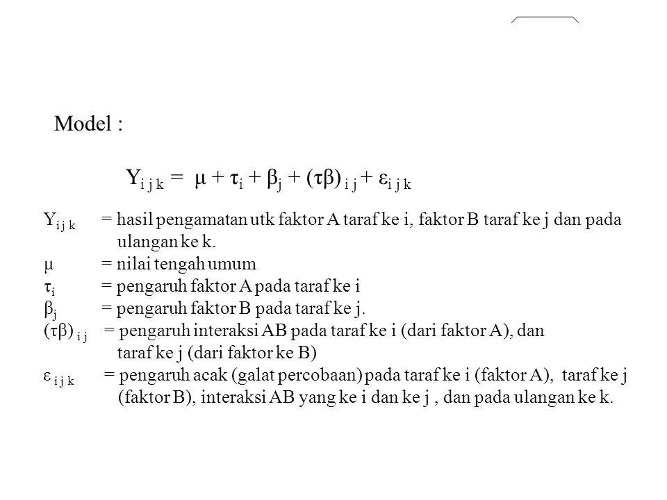 Model : Y i j k = μ + τ i + β j + (τβ) i j + ε i j k Y i j k = hasil pengamatan utk faktor A taraf ke i, faktor B taraf ke j dan pada ulangan ke k. μ