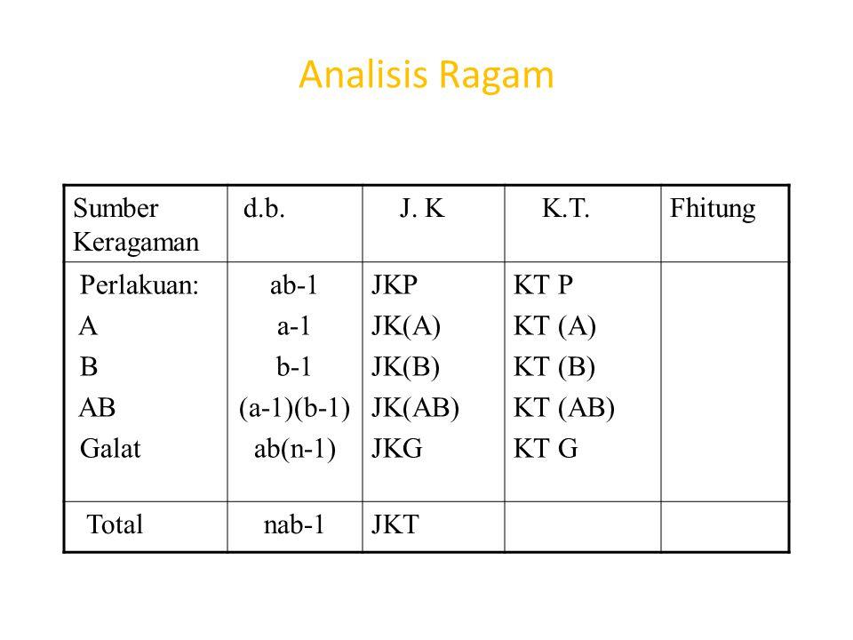 Analisis Ragam Sumber Keragaman d.b. J. K K.T.Fhitung Perlakuan: A B AB Galat ab-1 a-1 b-1 (a-1)(b-1) ab(n-1) JKP JK(A) JK(B) JK(AB) JKG KT P KT (A) K