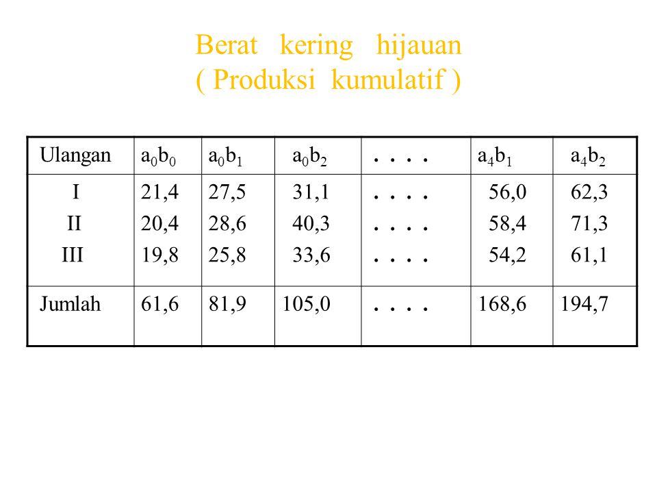 Berat kering hijauan ( Produksi kumulatif ) Ulangana0b0a0b0 a0b1a0b1 a 0 b 2....a4b1a4b1 a 4 b 2 I II III 21,4 20,4 19,8 27,5 28,6 25,8 31,1 40,3 33,6