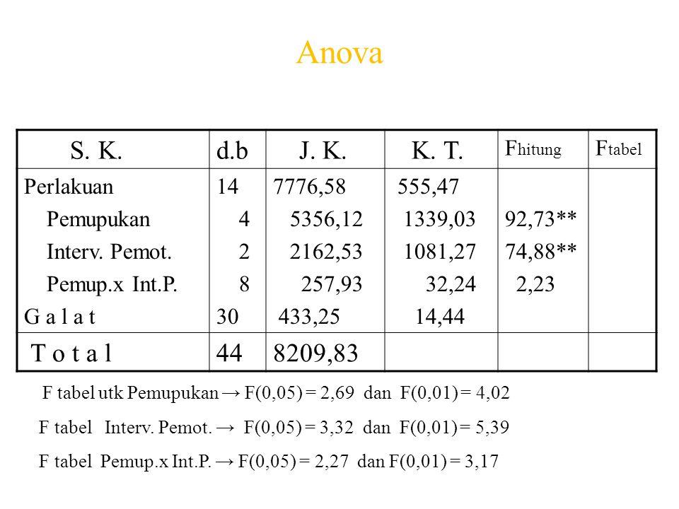 Anova S. K.d.b J. K. K. T. F hitung F tabel Perlakuan Pemupukan Interv. Pemot. Pemup.x Int.P. G a l a t 14 4 2 8 30 7776,58 5356,12 2162,53 257,93 433