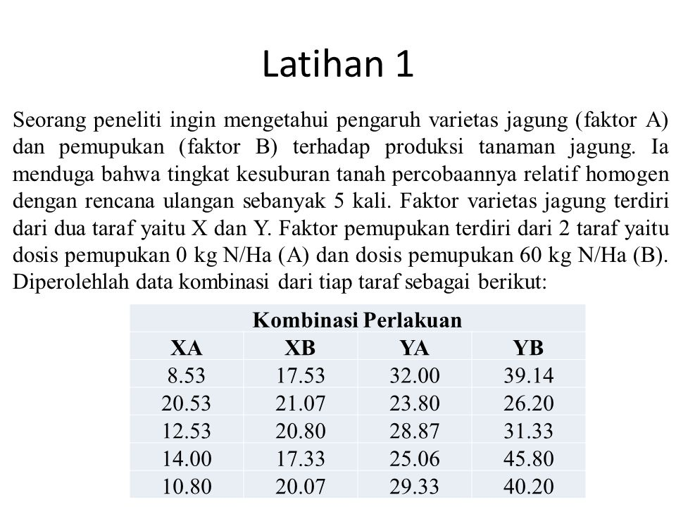 Latihan 1 Seorang peneliti ingin mengetahui pengaruh varietas jagung (faktor A) dan pemupukan (faktor B) terhadap produksi tanaman jagung. Ia menduga