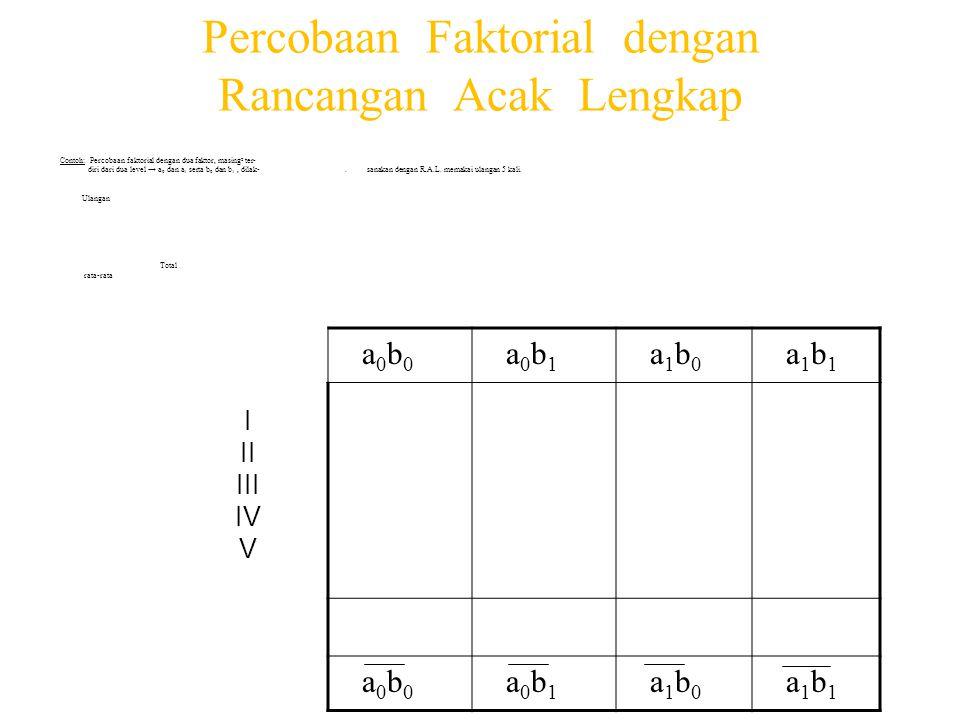 Rerata Nilai Pengamatan Perlakuan Faktor A F a k t o r B Nilai Tengah ( Rerata) (b 1 – b 0 ) b 0 b 1 30 a 0 b 0 32 a 0 b 1 31 a 0 2 33 a 1 b 0 37 a 1 b 1 35 a 1 4 Nilai Tengah 31,5 b 0 34,5 b 1 33 3 (a 1 – a 0 ) 3 5 4 a0a0 a1a1