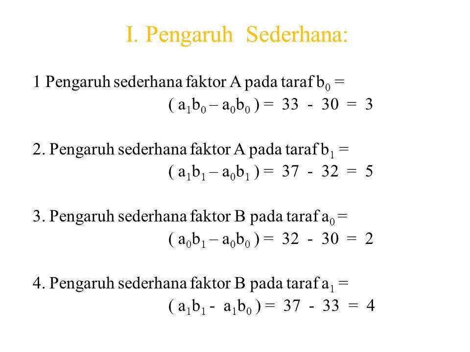 I. Pengaruh Sederhana: 1 Pengaruh sederhana faktor A pada taraf b 0 = ( a 1 b 0 – a 0 b 0 ) = 33 - 30 = 3 2. Pengaruh sederhana faktor A pada taraf b