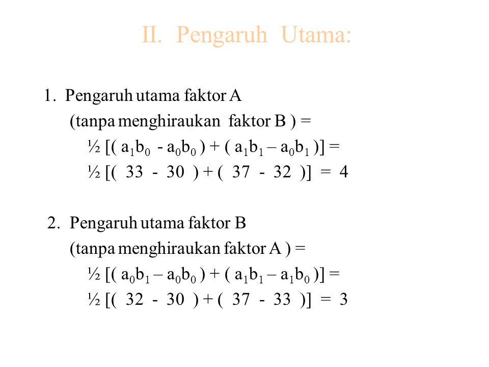 II. Pengaruh Utama: 1. Pengaruh utama faktor A (tanpa menghiraukan faktor B ) = ½ [( a 1 b 0 - a 0 b 0 ) + ( a 1 b 1 – a 0 b 1 )] = ½ [( 33 - 30 ) + (