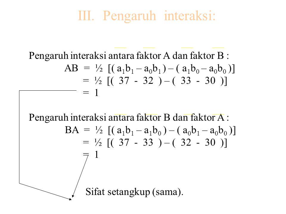 III. Pengaruh interaksi: Pengaruh interaksi antara faktor A dan faktor B : AB = ½ [( a 1 b 1 – a 0 b 1 ) – ( a 1 b 0 – a 0 b 0 )] = ½ [( 37 - 32 ) – (