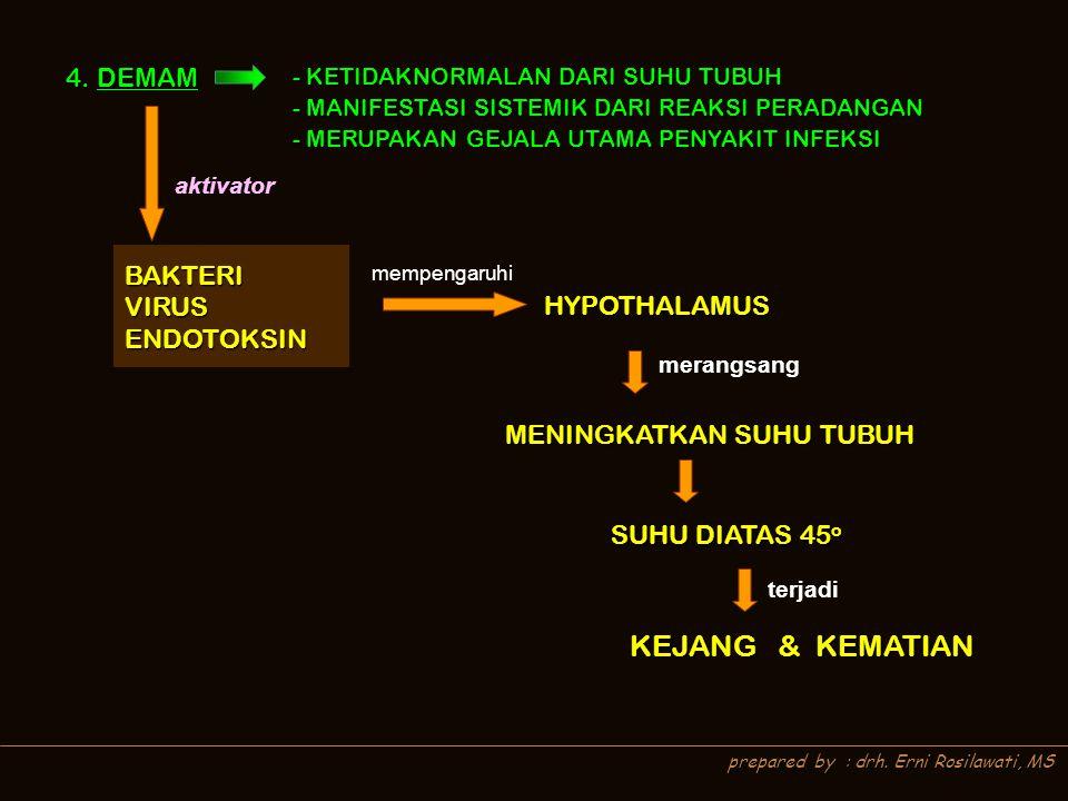 prepared by : drh. Erni Rosilawati, MS 4. DEMAM - KETIDAKNORMALAN DARI SUHU TUBUH - MANIFESTASI SISTEMIK DARI REAKSI PERADANGAN - MERUPAKAN GEJALA UTA