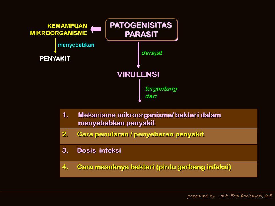 PATOGENISITASPARASITPATOGENISITASPARASIT KEMAMPUAN MIKROORGANISME derajat prepared by : drh. Erni Rosilawati, MS VIRULENSI tergantung dari 1.Mekanisme