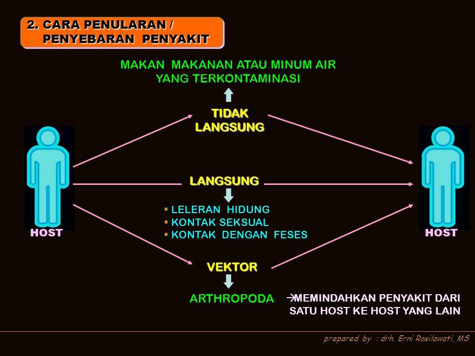 2. CARA PENULARAN / PENYEBARAN PENYAKIT PENYEBARAN PENYAKIT 2. CARA PENULARAN / PENYEBARAN PENYAKIT PENYEBARAN PENYAKIT HOST LANGSUNG TIDAK LANGSUNG V