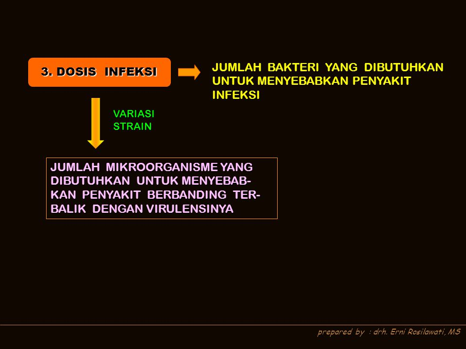 prepared by : drh. Erni Rosilawati, MS JUMLAH BAKTERI YANG DIBUTUHKAN UNTUK MENYEBABKAN PENYAKIT INFEKSI VARIASI STRAIN JUMLAH MIKROORGANISME YANG DIB