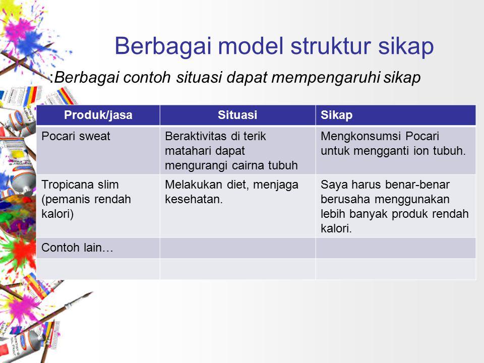 Berbagai model struktur sikap :Berbagai contoh situasi dapat mempengaruhi sikap Produk/jasaSituasiSikap Pocari sweatBeraktivitas di terik matahari dap