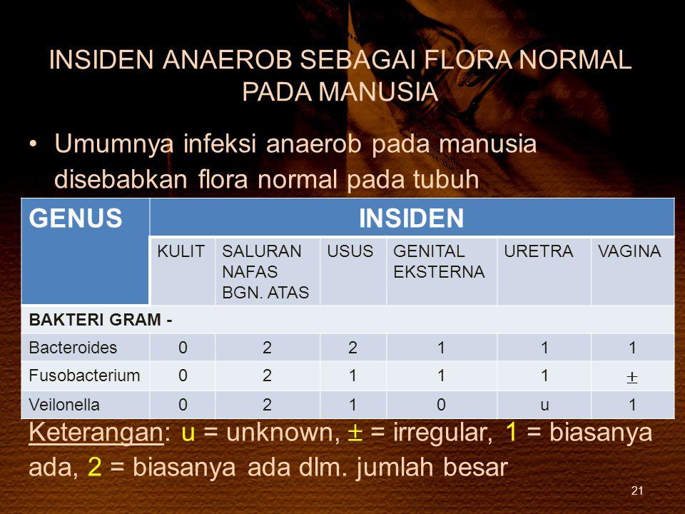 INSIDEN ANAEROB SEBAGAI FLORA NORMAL PADA MANUSIA Umumnya infeksi anaerob pada manusia disebabkan flora normal pada tubuh Keterangan: u = unknown,  =