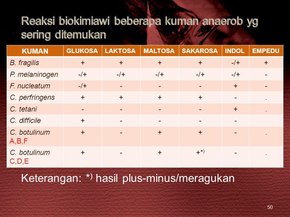 50 KUMAN GLUKOSALAKTOSAMALTOSASAKAROSAINDOLEMPEDU B. fragilis++++-/++ P. melaninogen-/+ - F. nucleatum-/+---+- C. perfringens++++-. C. tetani----+. C.
