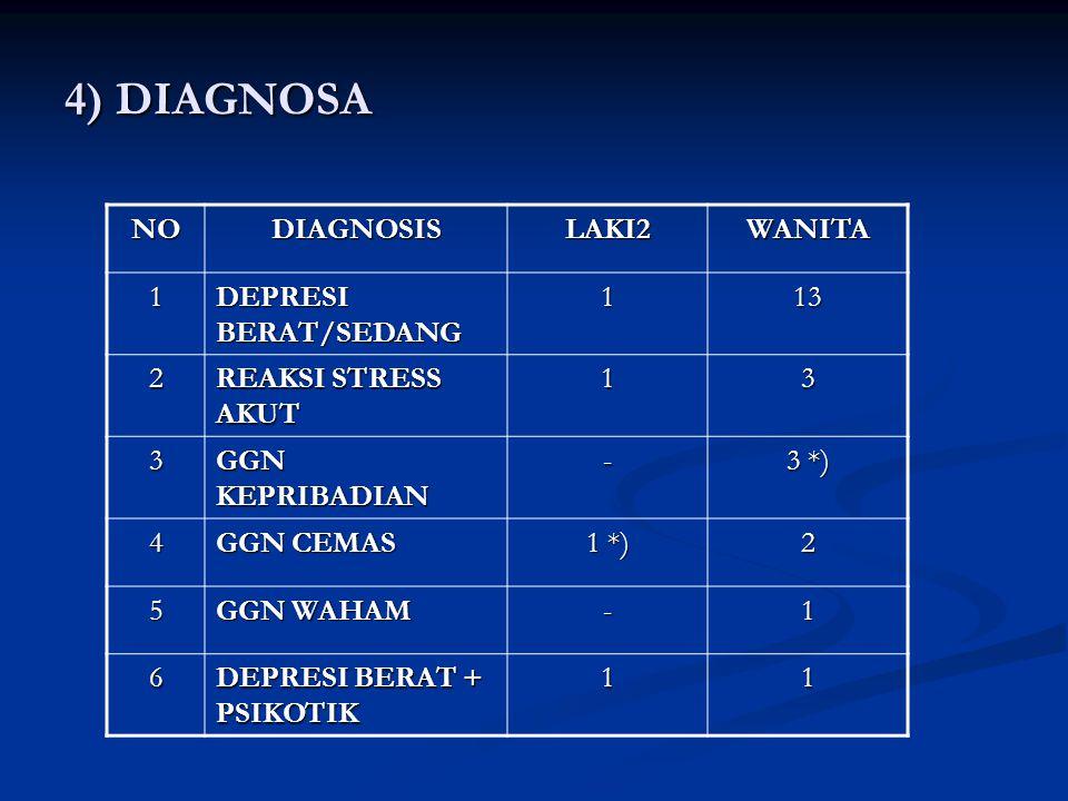 4) DIAGNOSA NODIAGNOSISLAKI2WANITA 1 DEPRESI BERAT/SEDANG 113 2 REAKSI STRESS AKUT 13 3 GGN KEPRIBADIAN - 3 *) 4 GGN CEMAS 1 *) 2 5 GGN WAHAM -1 6 DEP