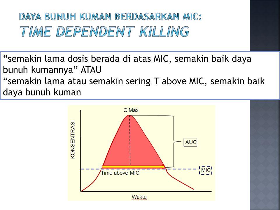 semakin lama dosis berada di atas MIC, semakin baik daya bunuh kumannya ATAU semakin lama atau semakin sering T above MIC, semakin baik daya bunuh kuman