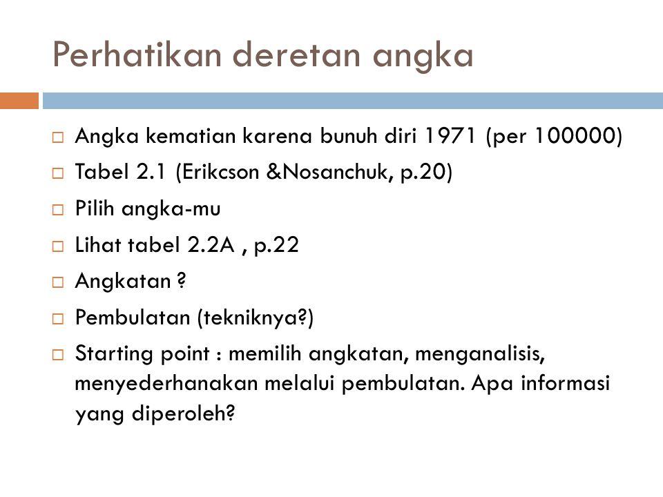 Perhatikan deretan angka  Angka kematian karena bunuh diri 1971 (per 100000)  Tabel 2.1 (Erikcson &Nosanchuk, p.20)  Pilih angka-mu  Lihat tabel 2.2A, p.22  Angkatan .