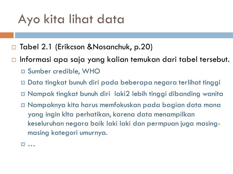 Ayo kita lihat data  Tabel 2.1 (Erikcson &Nosanchuk, p.20)  Informasi apa saja yang kalian temukan dari tabel tersebut.