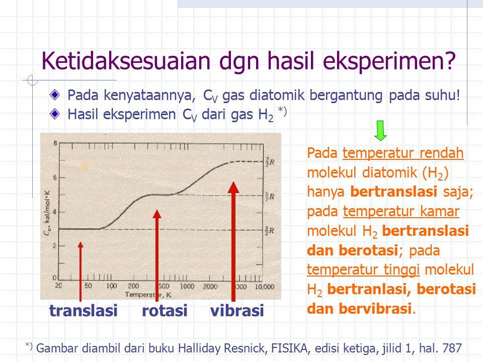 Ketidaksesuaian dgn hasil eksperimen? Pada kenyataannya, C V gas diatomik bergantung pada suhu! Hasil eksperimen C V dari gas H 2 *) translasi rotasi