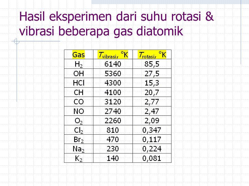 Hasil eksperimen dari suhu rotasi & vibrasi beberapa gas diatomik