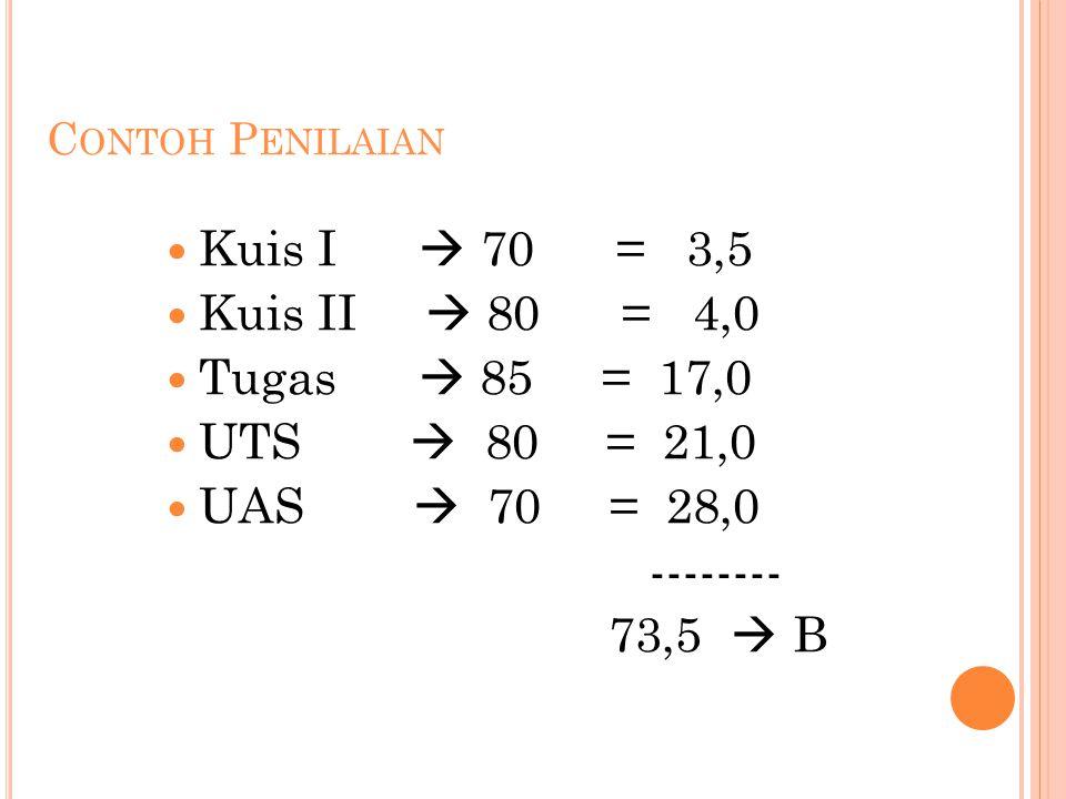 C ONTOH P ENILAIAN Kuis I  70 = 3,5 Kuis II  80 = 4,0 Tugas  85 = 17,0 UTS  80 = 21,0 UAS  70 = 28,0 -------- 73,5  B