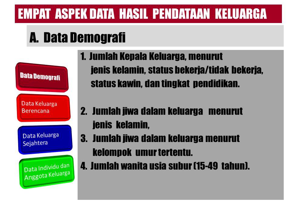 B.Data Keluarga Berencana 1. Jumlah Pasangan Usia Subur (PUS) menurut kelompok umur.