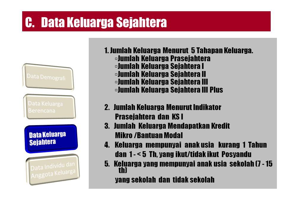 D.Data Individu dan Anggota Keluarga 1. Nama Individu Anggota Keluarga 2.