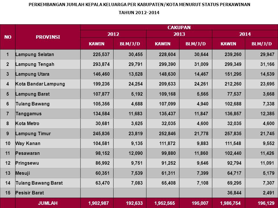 PERKEMBANGAN JUMLAH KEPALA KELUARGA PER KABUPATEN/KOTA MENURUT STATUS PEKERJAAN TAHUN 2012-2014 NOPROVINSI CAKUPAN 201220132014 BEKERJATDK BEKERJABEKERJATDK BEKERJABEKERJATDK BEKERJA 1Lampung Selatan 236,166 19,826 240,244 19,004 248,960 20,247 2Lampung Tengah 301,254 22,411 309,026 21,373 309,073 21,442 3Lampung Utara 148,644 11,344 152,063 11,034 154,518 11,316 4Kota Bandar Lampung 189,512 33,978 204,774 29,120 211,413 24,542 5Lampung Barat 110,302 2,767 111,054 3,679 78,675 2,530 6Tulang Bawang 104,000 6,044 106,182 5,857 104,093 5,933 7Tanggamus 140,416 5,851 141,433 5,851 143,552 5,690 8Kota Metro 32,162 2,144 34,845 1,790 34,845 1,790 9Lampung Timur 250,413 19,242 254,310 20,314 261,022 18,558 10Way Kanan 110,573 3,143 118,730 3,025 118,789 2,311 11Pesawaran 102,883 7,359 104,606 7,134 107,265 6,601 12Pringsewu 90,412 6,331 94,072 6,826 96,853 7,032 13Mesuji 59,070 8,820 59,366 9,344 65,698 4,198 14Tulang Bawang Barat 66,498 4,055 68,433 4,083 71,553 5,049 15Pesisir Barat 38,599 736 JUMLAH 1,942,305 153,315 1,999,138 148,434 2,044,908 137,975