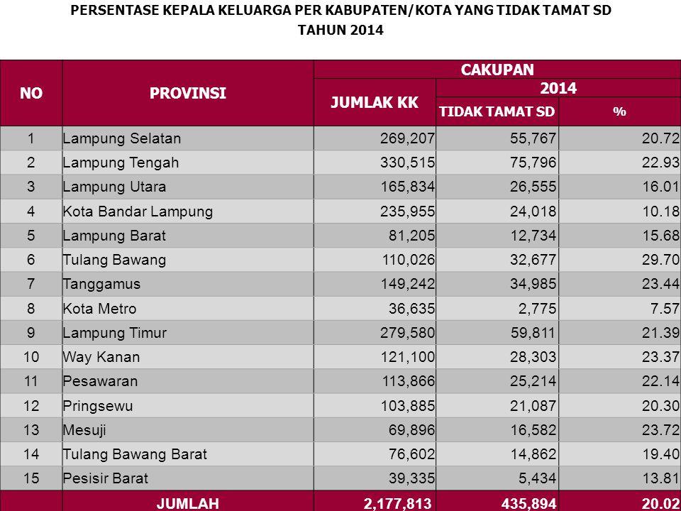 PERKEMBANGAN JUMLAH JIWA PER KABUPATEN/KOTA TAHUN 2012-2014 NOPROVINSI CAKUPAN 201220132014 1Lampung Selatan 958,867 965,591 996,589 2Lampung Tengah 1,212,506 1,229,789 1,229,958 3Lampung Utara 652,182 663,269 677,920 4Kota Bandar Lampung 961,187 1,000,161 1,003,428 5Lampung Barat 424,643 425,219 288,821 6Tulang Bawang 434,623 440,991 422,384 7Tanggamus 608,019 610,434 603,325 8Kota Metro 128,463 137,664 9Lampung Timur 1,008,070 1,004,715 1,023,130 10Way Kanan 446,089 458,600 453,751 11Pesawaran 432,005 433,776 445,538 12Pringsewu 379,277 393,429 409,369 13Mesuji 211,176 214,675 233,458 14Tulang Bawang Barat 267,671 268,577 279,927 15Pesisir Barat 162,468 JUMLAH 8,124,778 8,246,890 8,367,730