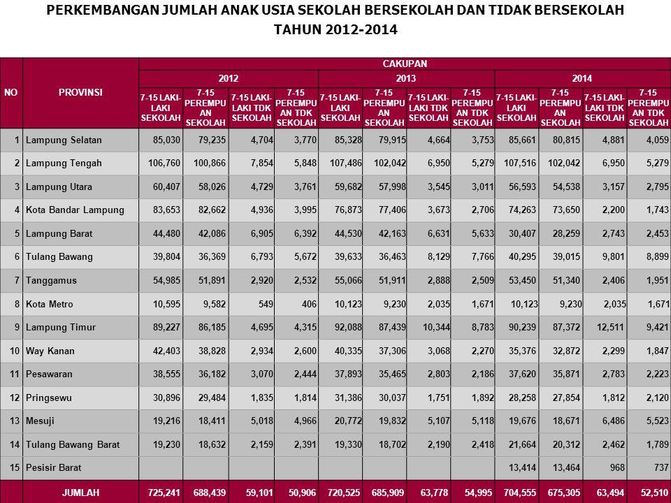 PERSENTASE ANAK USIA SEKOLAH YANG TIDAK BERSEKOLAH TAHUN2014-2014 NOPROVINSI CAKUPAN JUMLAH USIA 7-15 TAHUN 2014 7-15 LAKI-LAKI TDK SEKOLAH % 7-15 PEREMPUAN TDK SEKOLAH % 1 Lampung Selatan 175,416 4,8812.8 4,0592.3 2 Lampung Tengah 221,787 6,9503.1 5,2792.4 3 Lampung Utara 117,083 3,1572.7 2,7952.4 4 Kota Bandar Lampung 151,856 2,2001.4 1,7431.1 5 Lampung Barat 63,862 2,7434.3 2,4533.8 6 Tulang Bawang 98,010 9,80110.0 8,8999.1 7 Tanggamus 109,147 2,4062.2 1,9511.8 8 Kota Metro 23,059 2,0358.8 2,0358.8 9 Lampung Timur 199,543 12,5116.3 9,4214.7 10 Way Kanan 72,394 2,2993.2 1,8472.6 11 Pesawaran 78,497 2,7833.5 2,2232.8 12 Pringsewu 60,044 1,8123.0 2,1203.5 13 Mesuji 50,356 6,48612.9 5,52311.0 14 Tulang Bawang Barat 46,227 2,4625.3 1,7893.9 15 Pesisir Barat 28,583 9683.4 7372.6 JUMLAH 1,495,864 63,4944.2 52,8743.5