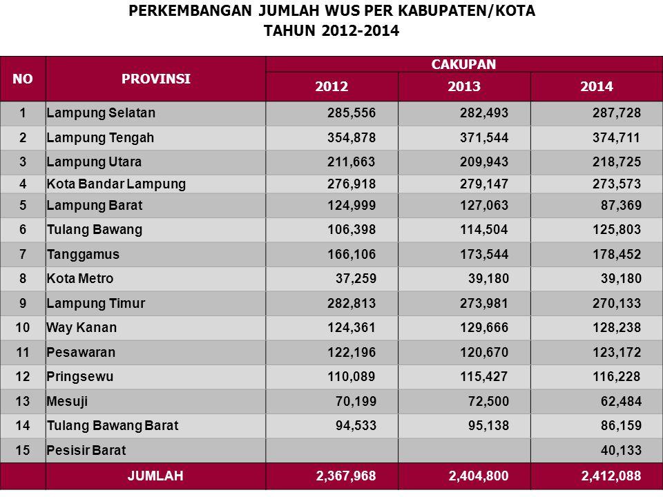 PERKEMBANGAN JUMLAH PUS TAHUN 2012-2014 NOPROVINSI CAKUPAN 201220132014 1 Lampung Selatan 192,963 198,329 207,507 2 Lampung Tengah 270,281 277,157 281,767 3 Lampung Utara 125,888 128,683 132,080 4 Kota Bandar Lampung 161,017 163,340 162,523 5 Lampung Barat 101,985 100,749 73,430 6 Tulang Bawang 91,105 92,980 86,107 7 Tanggamus 111,710 112,498 113,335 8 Kota Metro 26,650 23,750 9 Lampung Timur 198,479 193,671 196,070 10 Way Kanan 89,380 94,427 94,659 11 Pesawaran 84,471 85,264 87,129 12 Pringsewu 70,129 72,097 73,506 13 Mesuji 50,500 51,052 50,659 14 Tulang Bawang Barat 66,887 59,199 52,308 15 Pesisir Barat 31,922 JUMLAH 1,641,445 1,653,196 1,666,752
