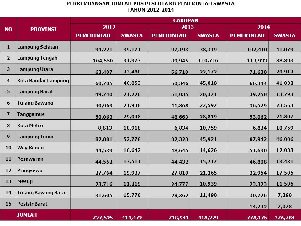 PERSENTASE PESERTA KB SWASTA TAHUN 2014 NOPROVINSI CAKUPAN JUMLAH PUS 2014 SWASTA% 1 Lampung Selatan 207,507 41,07919.80 2 Lampung Tengah 281,767 88,89331.55 3 Lampung Utara 132,080 20,91215.83 4 Kota Bandar Lampung 162,523 41,03225.25 5 Lampung Barat 73,430 13,79318.78 6 Tulang Bawang 86,107 23,56327.36 7 Tanggamus 113,335 21,80719.24 8 Kota Metro 23,750 10,75945.30 9 Lampung Timur 196,070 46,00623.46 10 Way Kanan 94,659 12,03312.71 11 Pesawaran 87,129 13,43115.42 12 Pringsewu 73,506 17,50523.81 13 Mesuji 50,659 11,59522.89 14 Tulang Bawang Barat 52,308 7,29813.95 15 Pesisir Barat 31,922 7,07822.17 JUMLAH 1,666,752 376,78422.61
