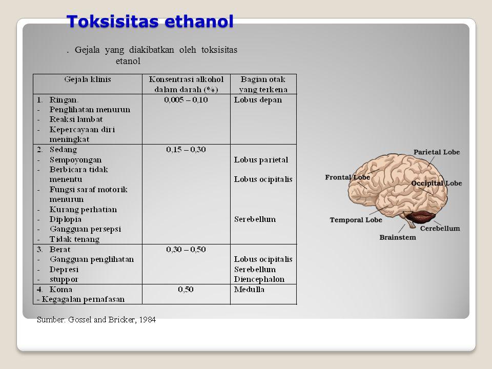 Toksisitas ethanol. Gejala yang diakibatkan oleh toksisitas etanol